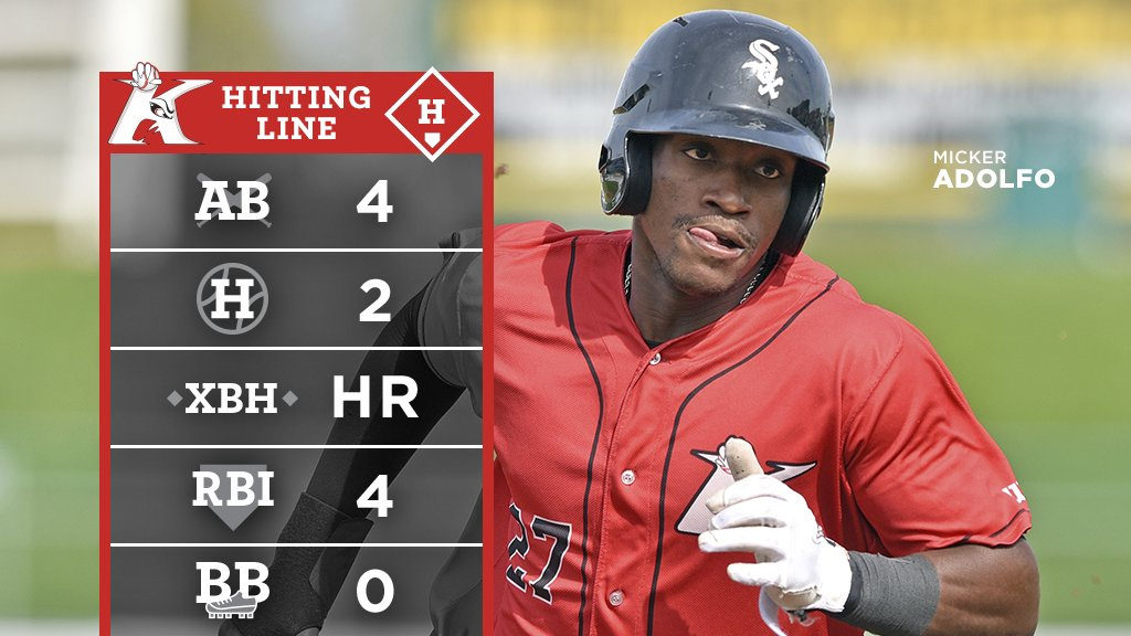 Meanwhile, down on the farm... Micker Adolfo had himself a �� night with 1 HR and 4 RBI. #NextSox https://t.co/9rMsl2y9GZ