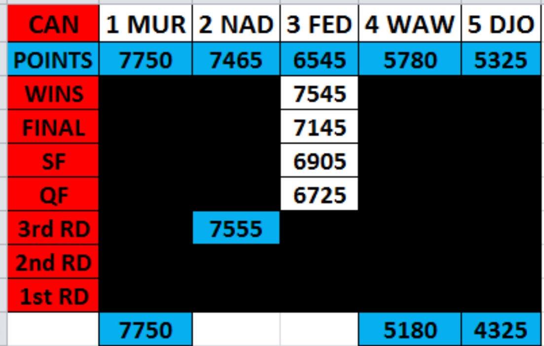Si Roger gana Canadá ���� seguirá como número 3 a 10 puntos de Rafa y a a 205 de Murray #tenisxespn @CoupeRogers https://t.co/cEPb3ZwUgh