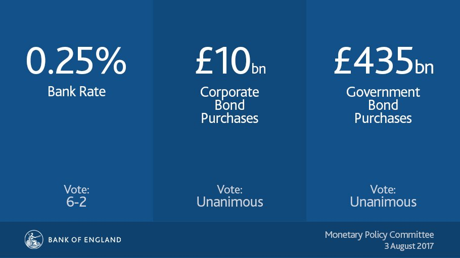 MPC holds #BankRate at 0.25%, maintains government bond purchases at £435bn and corporate bond purchases at £10bn. https://t.co/ccUHh8b2IG