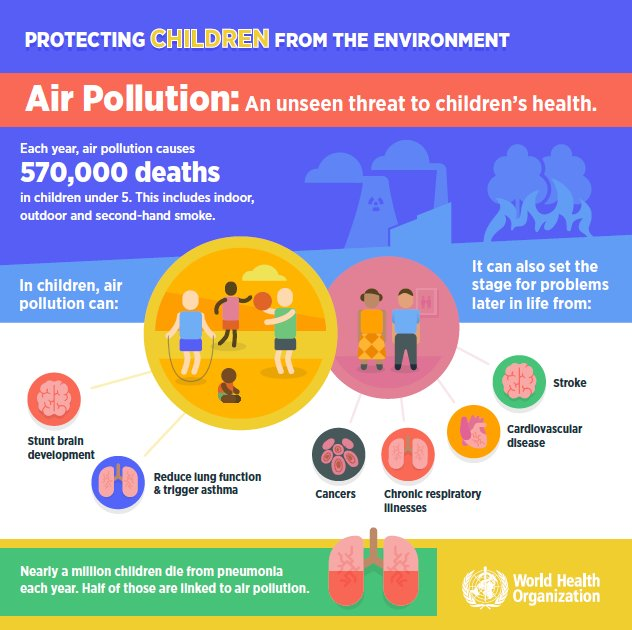 test Twitter Media - The cost of a polluted #environment: 1.7 million child deaths a year, says @WHO https://t.co/6q5be09xYc https://t.co/mMxbEXkmIK