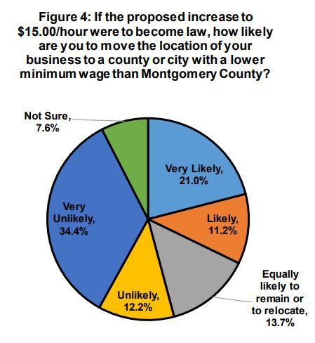 Study: Increasing minimum wage would cost one Maryland county 47,000 jobs