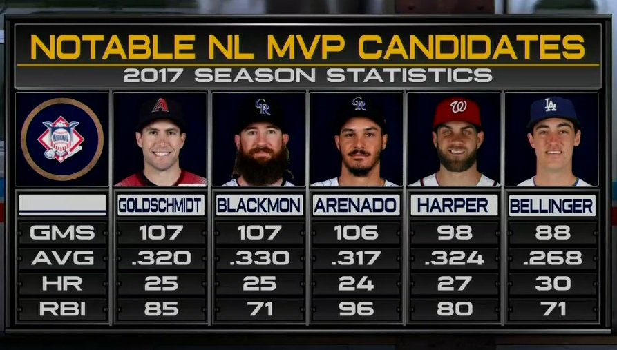 Who leads the NL MVP race? #MLBCentral https://t.co/eJp5vHl8RU