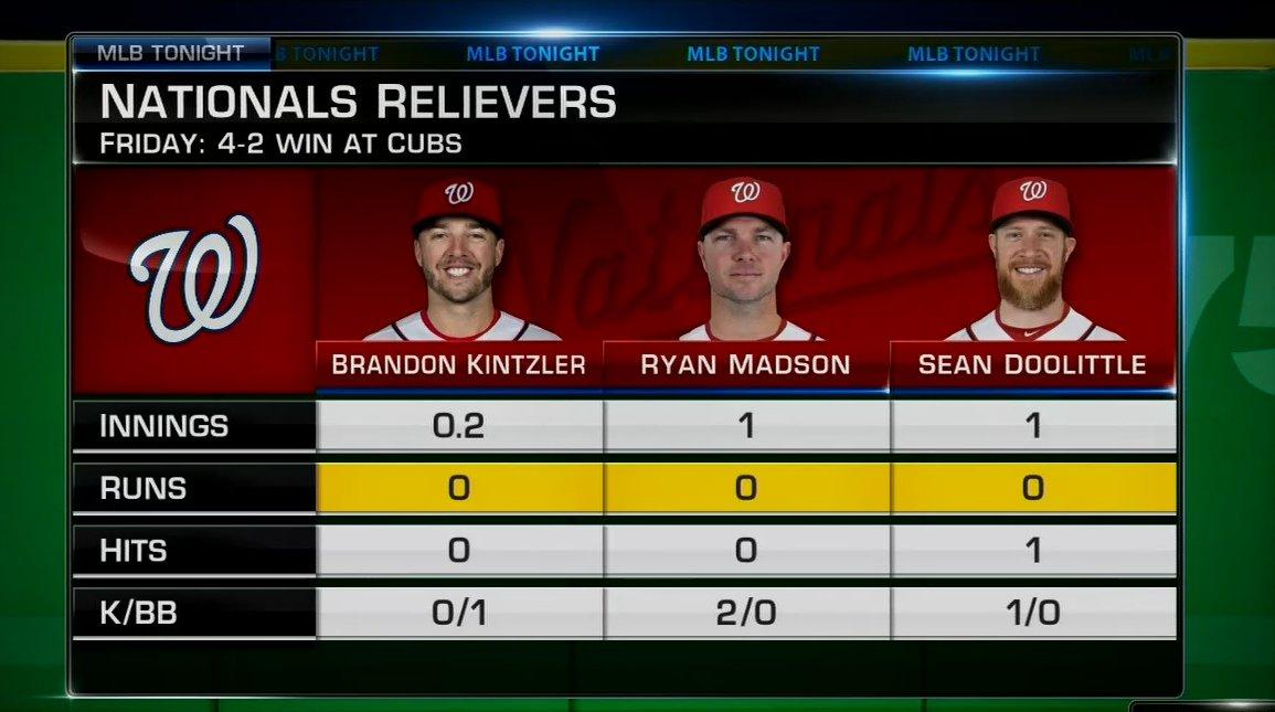Have the @Nationals finally resolved their bullpen issues? #MLBTonight https://t.co/R4N5DPH7zm