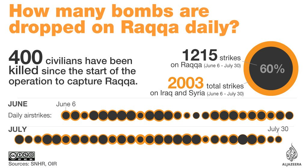This is how many bombs are dropped on Syria's Raqqa daily: