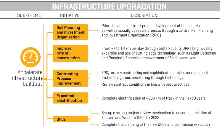RT @RailMinIndia: IR Accelerate Infrastructure build out: Improved rate of Construction #IRMissionandvision https://t.co/4kpp5qGpBN
