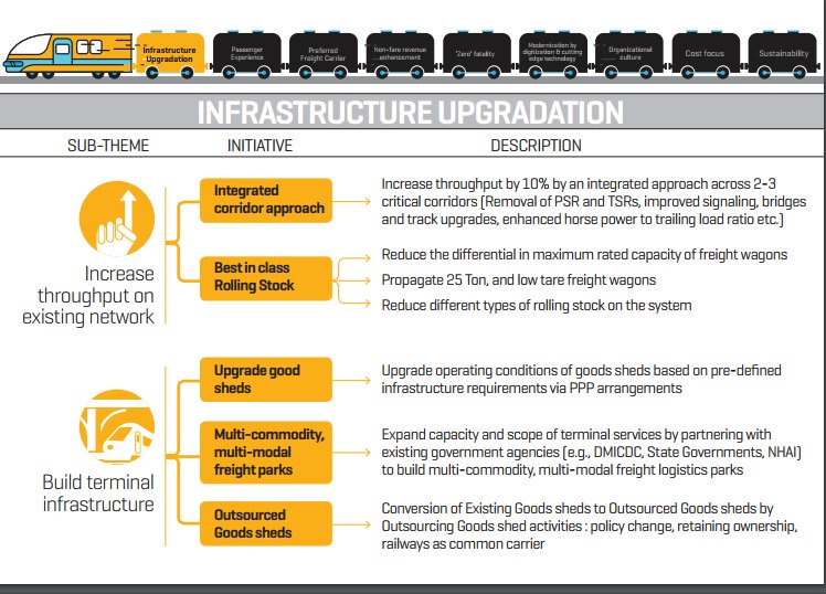 RT @GM_ECRly: IR Infrastructure Up gradation- Integrated corridor approach. #IRMissionandVision https://t.co/LfFGt81XqG