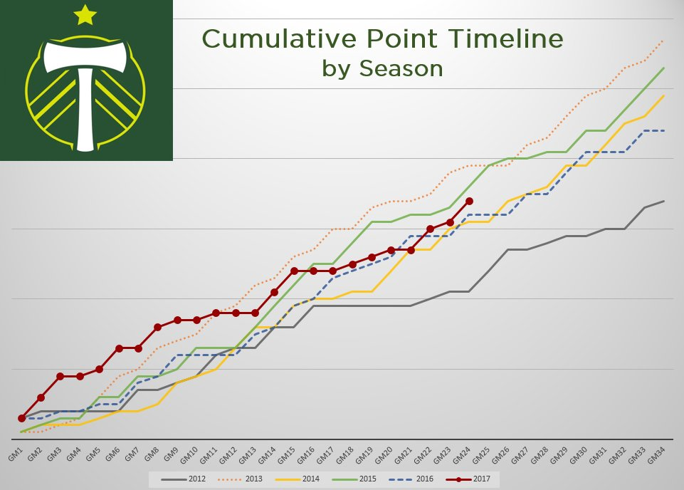 Timbers cumulative points by season.  10 games to go...  #rctid https://t.co/Zb3oue2VII