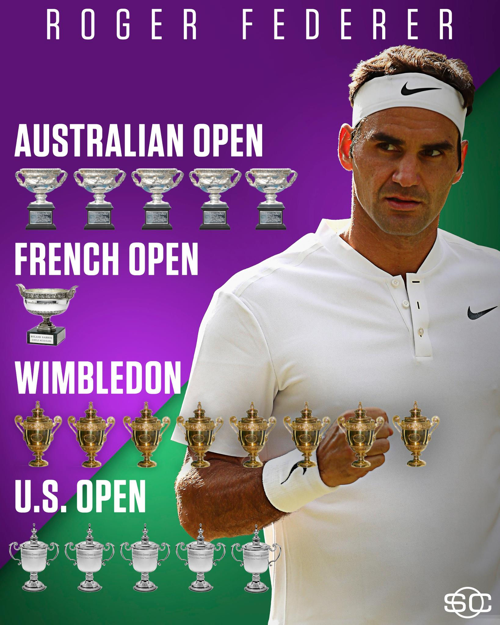 Today, Roger Federer is celebrating his 36th birthday.  He's managed to fill up his trophy case over the years. https://t.co/iB61FsOGh0