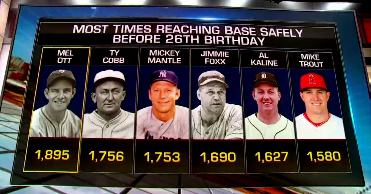 Today's #ThinkBaseball answer is Mel Ott! Ott reached base a record 1,895 times through his age-25 season. #MLBNow https://t.co/4d1KFrnN2Z