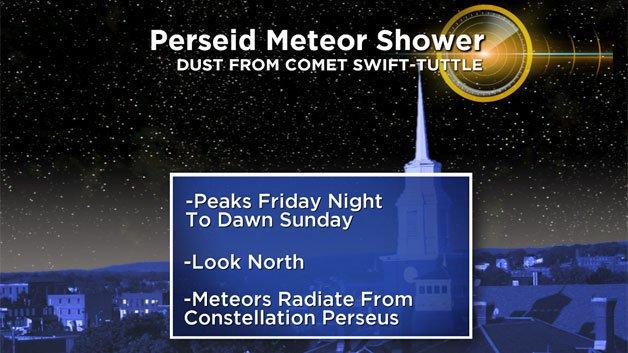 Perseid Meteor Shower Peaks ThisWeekend