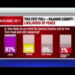 EXIT POLL: Kajiado residents on the likelihood of the election being free from fraud