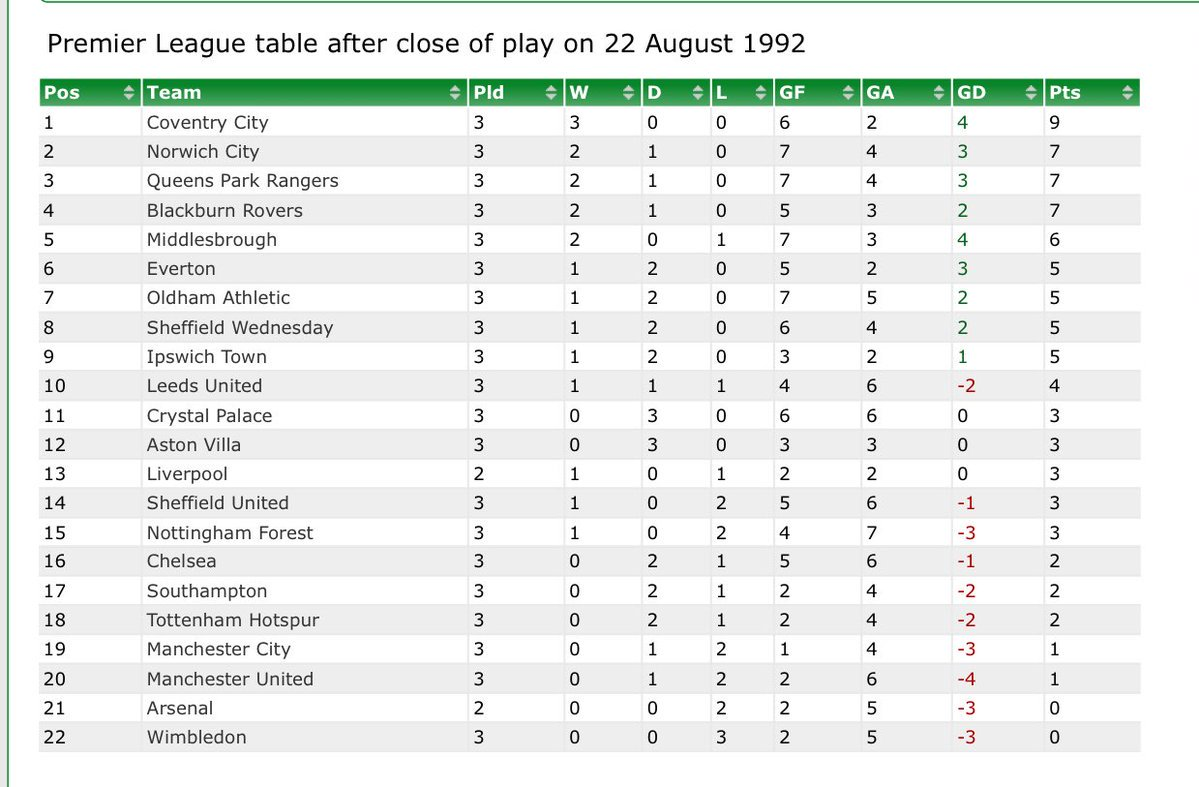 On this day in 1992, the PL table looked like this. Arsenal, Man United, City, Spurs & Chelsea in the bottom seven. https://t.co/cfCR4XVgF8