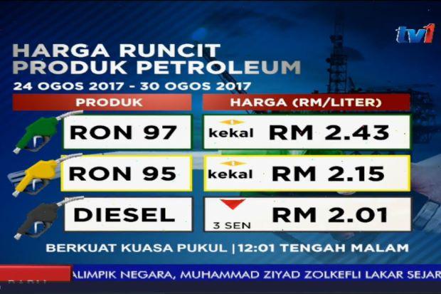 No change in petrol prices this week, diesel 3 sen down https://t.co/ETWXromYyP https://t.co/VPpxlW06xv