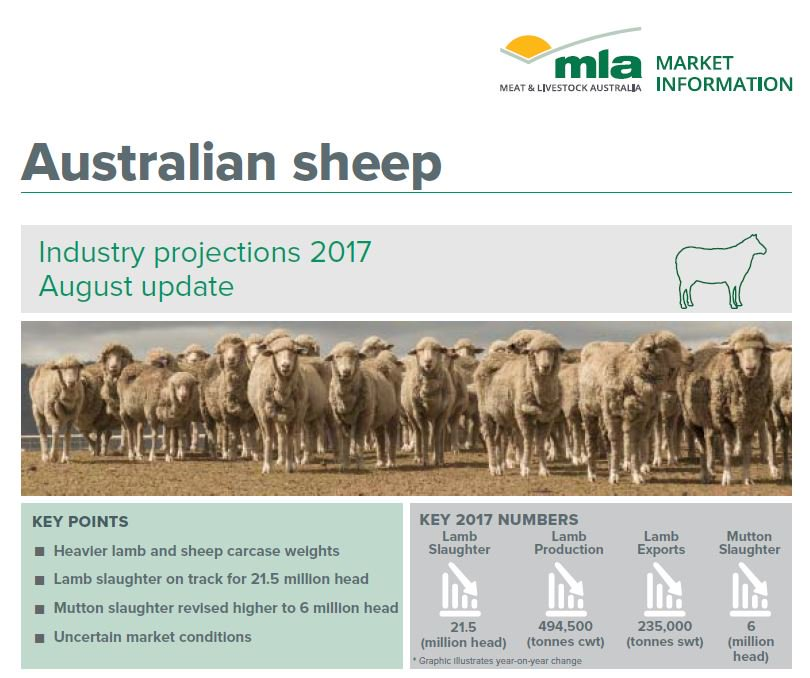 2017 Australian Sheep Industry projections ➡️...