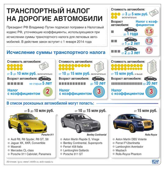 Как сделать транспортный налог