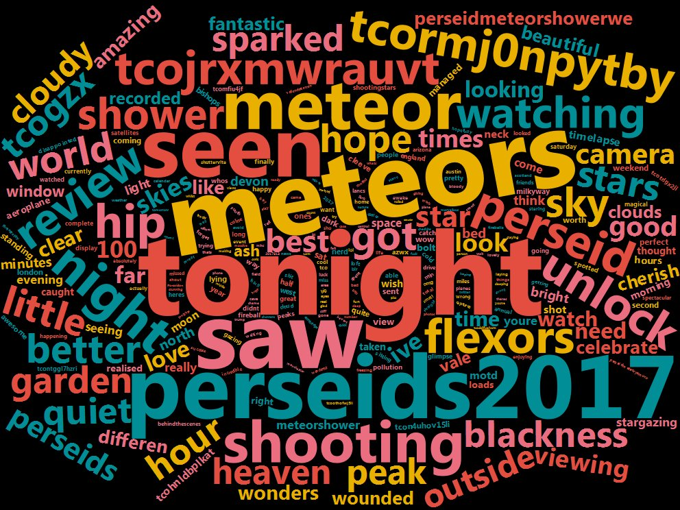 #wordcloud for live trends