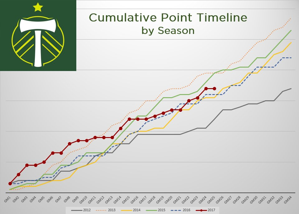 Timbers cumulative points by season.  #RCTID https://t.co/nMYxZntGNH