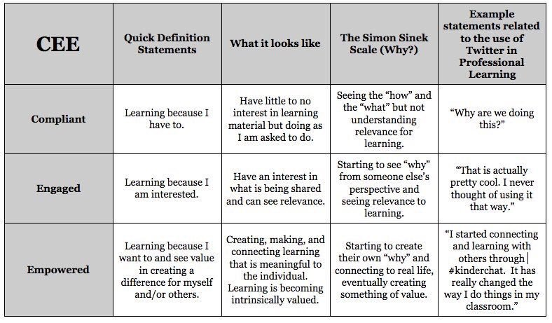 Compliance 🆚 Engagement 🆚 Empowerment 🙋🏽🤔💪🏽 (by @gcouros) #edchat #education #elearning #edtech #engchat #mathchat #ukedchat #AussieEd https://t.co/UIHCWuLkgP