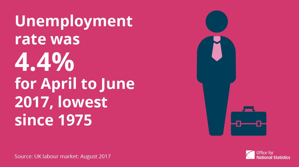 RT @ONS: Unemployment rate was 4.4% for Apr-Jun 2017, lowest since 1975 https://t.co/aCezMAtrBV https://t.co/RBoquVrf1s