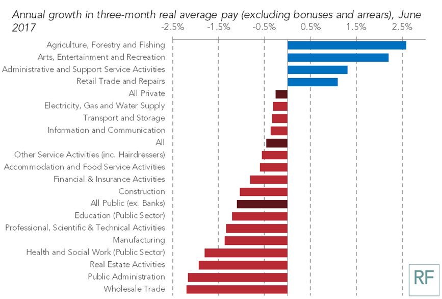 test Twitter Media - RT @resfoundation: Pay squeeze is being felt across the economy; pay now falling in around 80% of sectors https://t.co/08NNmCYvw9