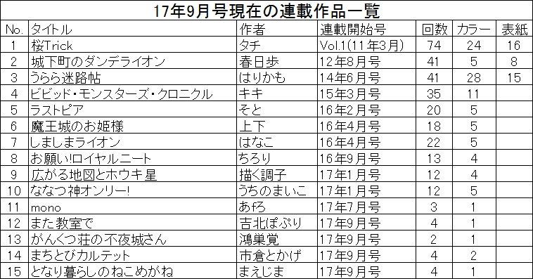 (ミラク17年10月号)『桜Trick』『ビビモン』終了により、連載陣の層に大きな変化が生じています。掲載回数の平均は先