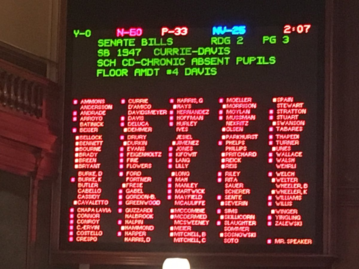 test Twitter Media - Amazing, not sure I've seen this before. We voted on @GovRauner's suggestions for school funding. ZERO yes votes. https://t.co/G6i5PfZng3