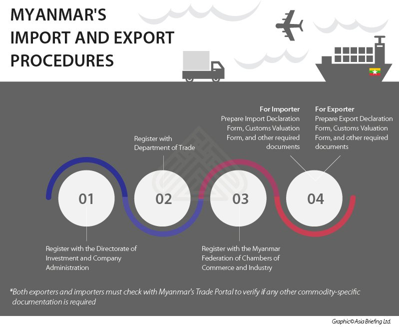 test Twitter Media - Import and Export Procedures in Myanmar – Best Practices | via @ASEANBriefing  https://t.co/X18mKgZiKD  #processing #packaging #propak https://t.co/4cdA3NNPac
