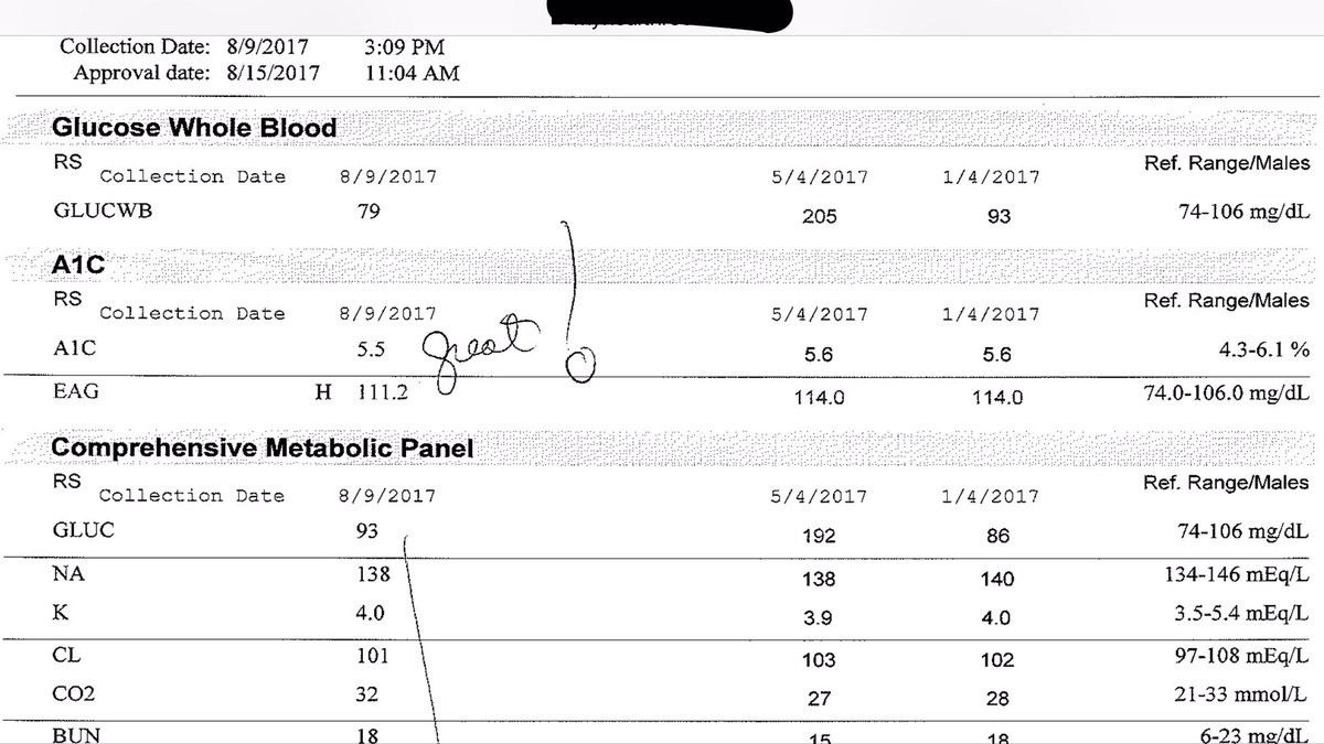 test Twitter Media - This just in. My personal blood work after a full year on an open source artificial pancreas. #WeAreNotWaiting #OpenAPS #Loop #diabetes https://t.co/xbVkfAZujd
