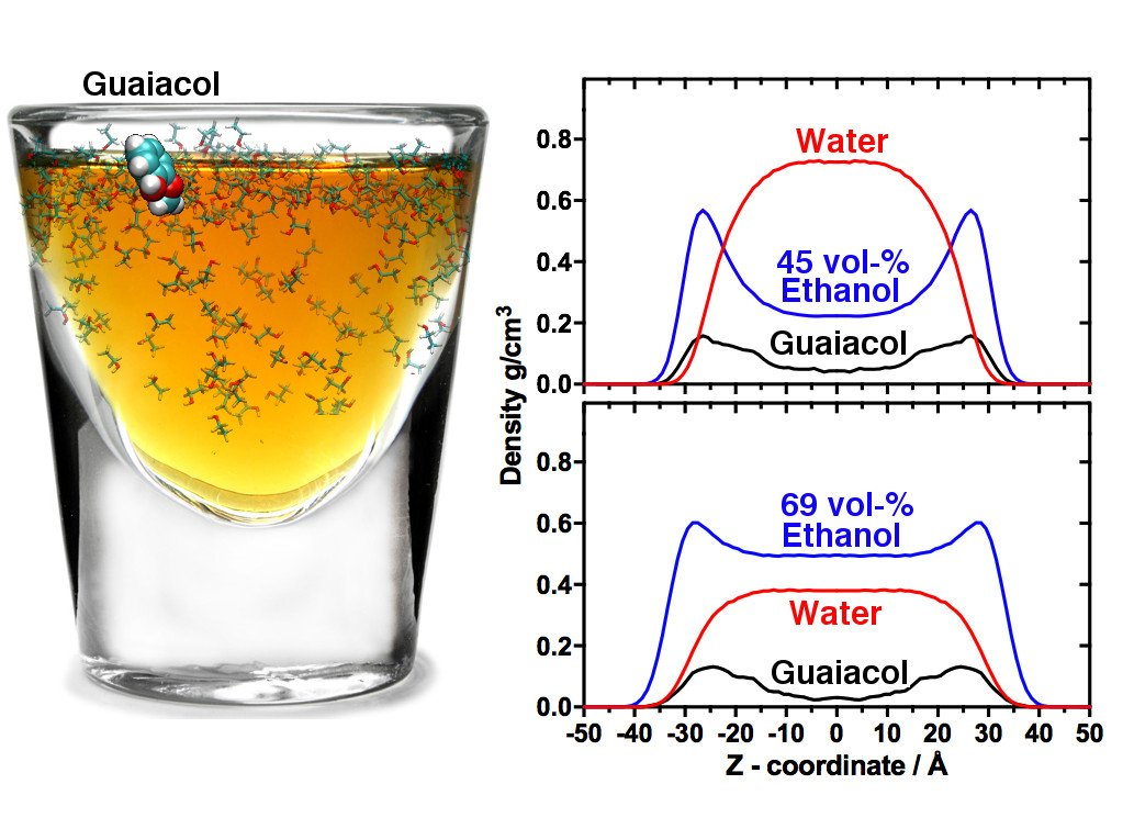 Here's the scientific reason it's better to drink whiskey on the rocks