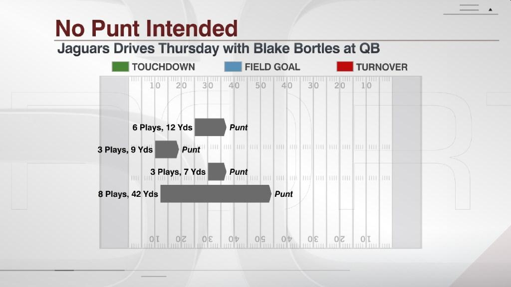 The Jaguars offense wasn't too productive in the four drives with Blake Bortles at QB. https://t.co/bpu6uiAjLo