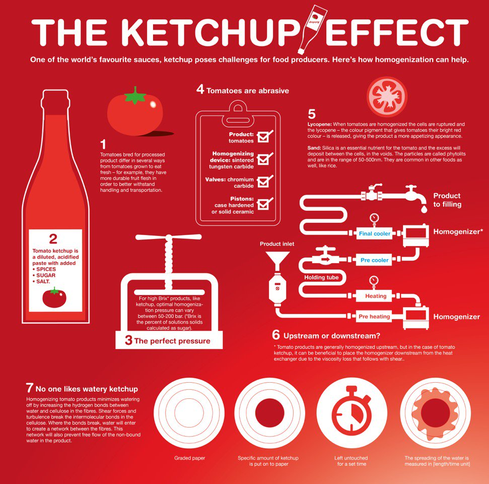 test Twitter Media - The processing journey of Ketchup according to @tetrapak   #food #didyouknow https://t.co/NUoJdU9CYU