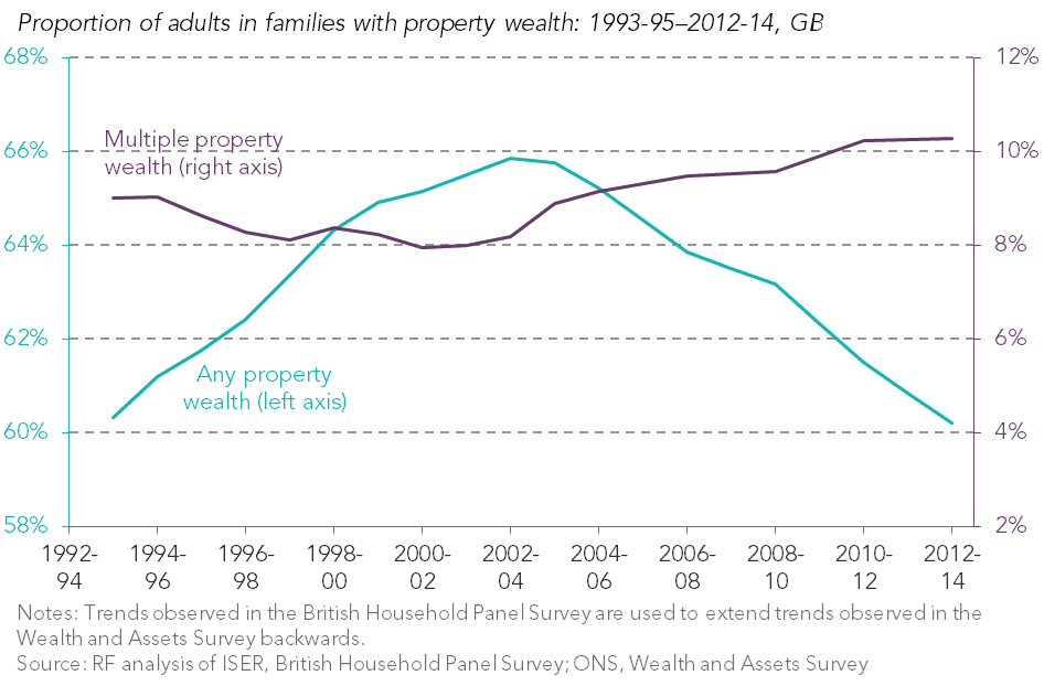 test Twitter Media - From new RF analysis: In 2012-14 4-in-10 adults had no property wealth but 1-in-10 had wealth in multiple properties https://t.co/CYOJMzsxET https://t.co/EyUIUGQqiC