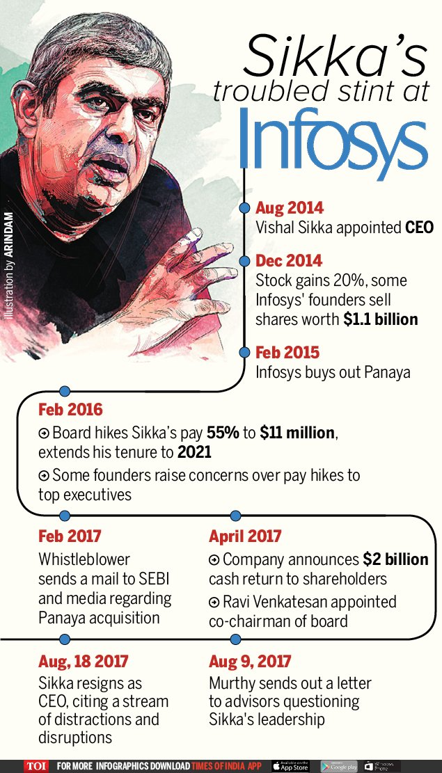 Infographic | Timeline of Sikka's troubled tenure at Infosys