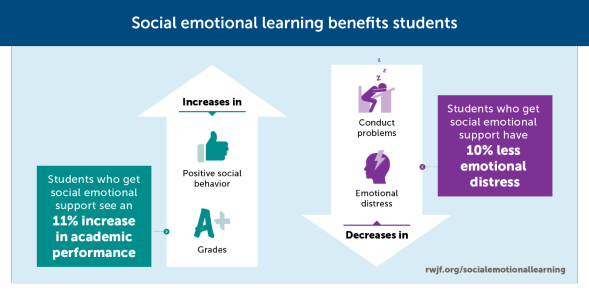 test Twitter Media - New research brief: Schools should adopt effective #SEL programs to ensure student success @RogerWeissberg @caselorg https://t.co/oSk2wIN9xH https://t.co/D4LAjVBhcy