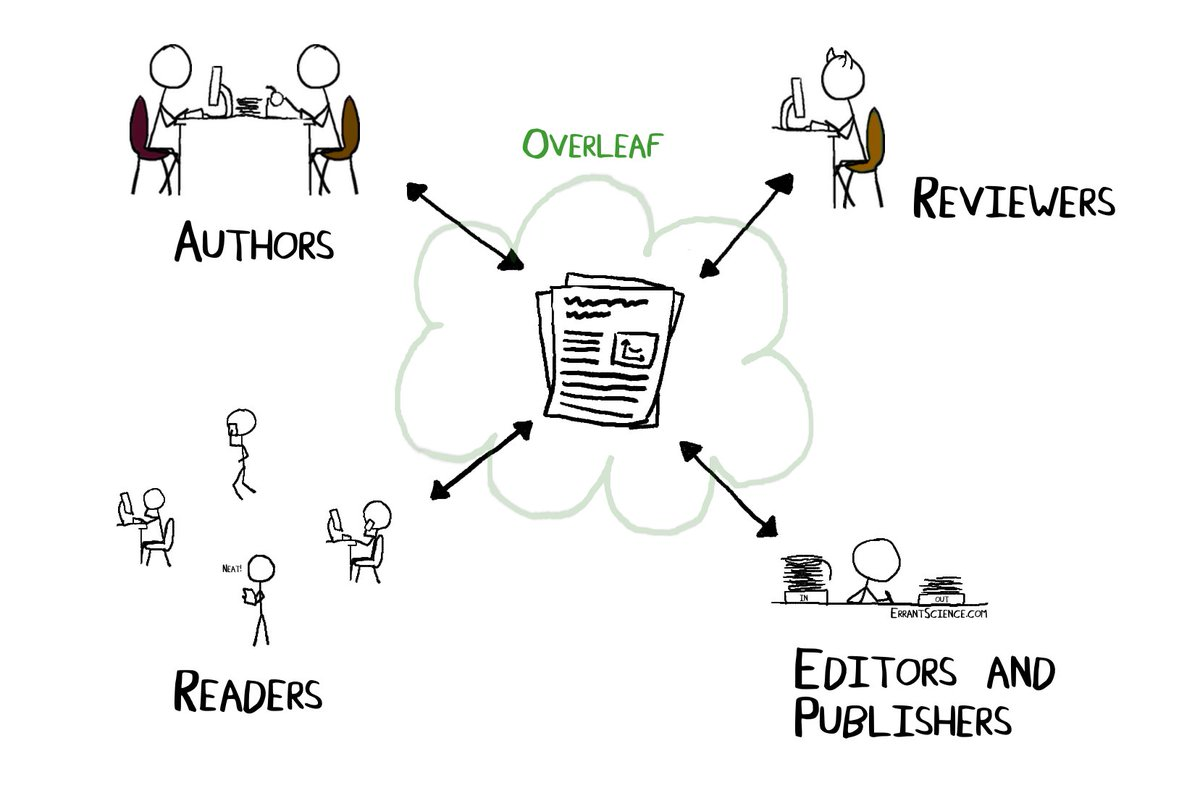 test Twitter Media - A great one from @ErrantScience - Reflecting on the founding, growth and maturing of @overleaf https://t.co/MFzQvVvHSN https://t.co/usieaYuyv6