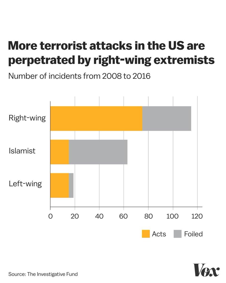RT @voxdotcom: It's true: America has a white supremacist problem. https://t.co/Lj0zi5T9PP https://t.co/BLLlirb16N