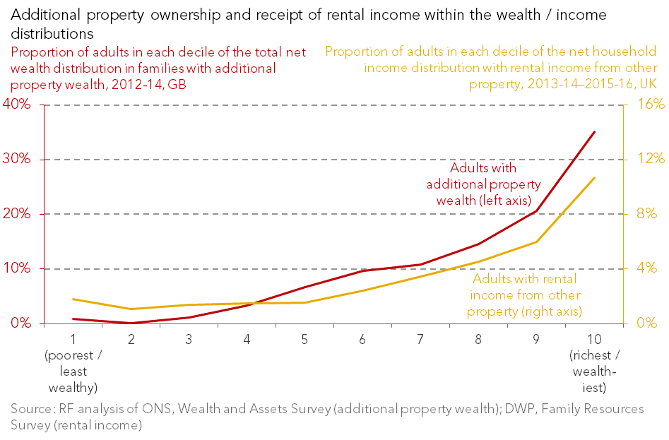 test Twitter Media - 88 per cent of additional property owners are in the top half of the wealth distribution - new RF analysis out today https://t.co/CYOJMzaWNl https://t.co/zUliXxLMpk