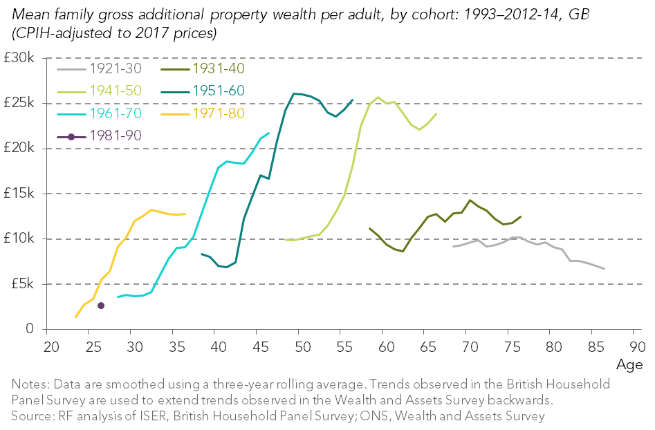 test Twitter Media - Older millennials have less than half the property wealth that those born in the 1970s had at age 26 -new analysis https://t.co/CYOJMzsxET https://t.co/TVu4CEF6Nv
