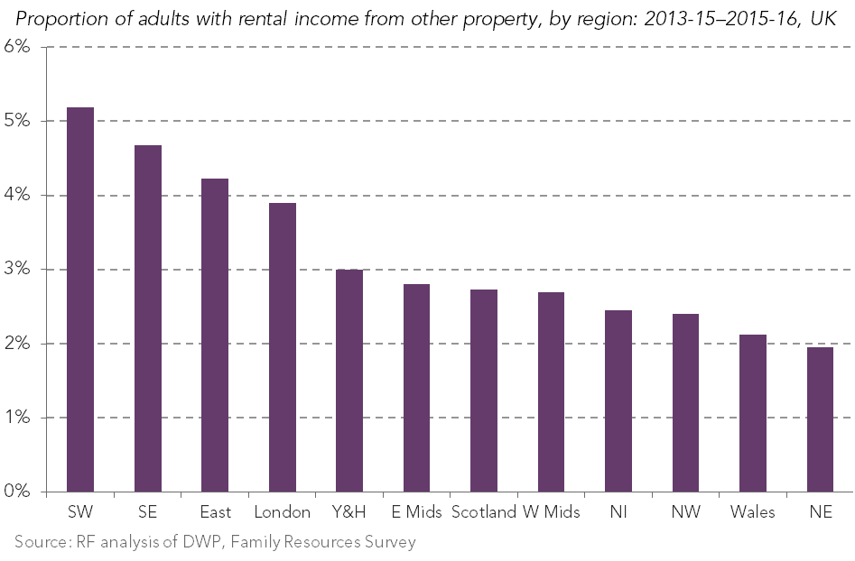 test Twitter Media - Nearly 6-in-10 landlords are found in the SW, SE, East of England and LDN - new RF analysis out today https://t.co/CYOJMzaWNl https://t.co/nY6IwN3gAd