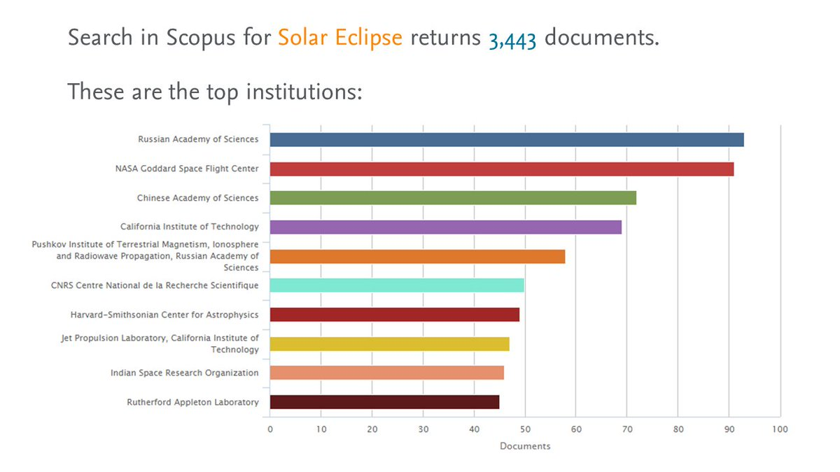 test Twitter Media - We searched for Solar Eclipse on Scopus and found that NASA is not the one with the most published documents. https://t.co/rBM4SGjVwt https://t.co/gwMvut2uwv