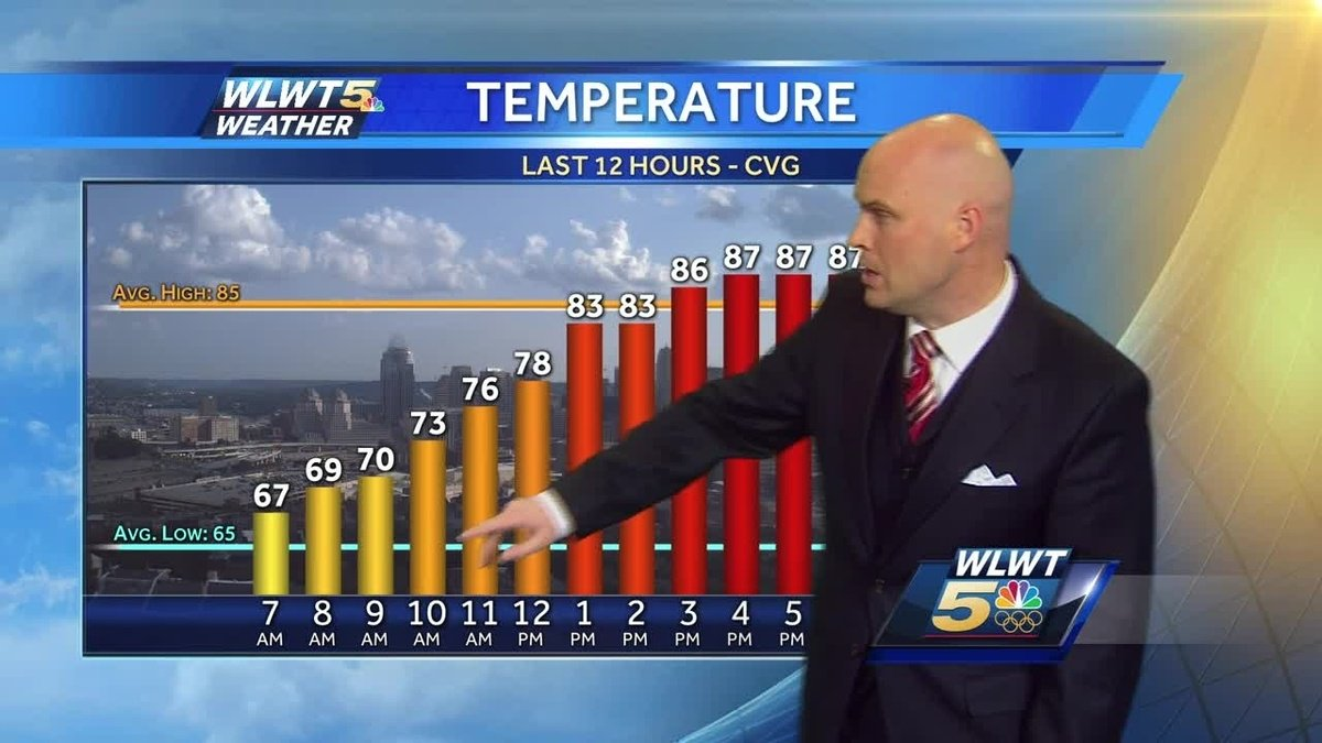 Very warm and humid weather continues