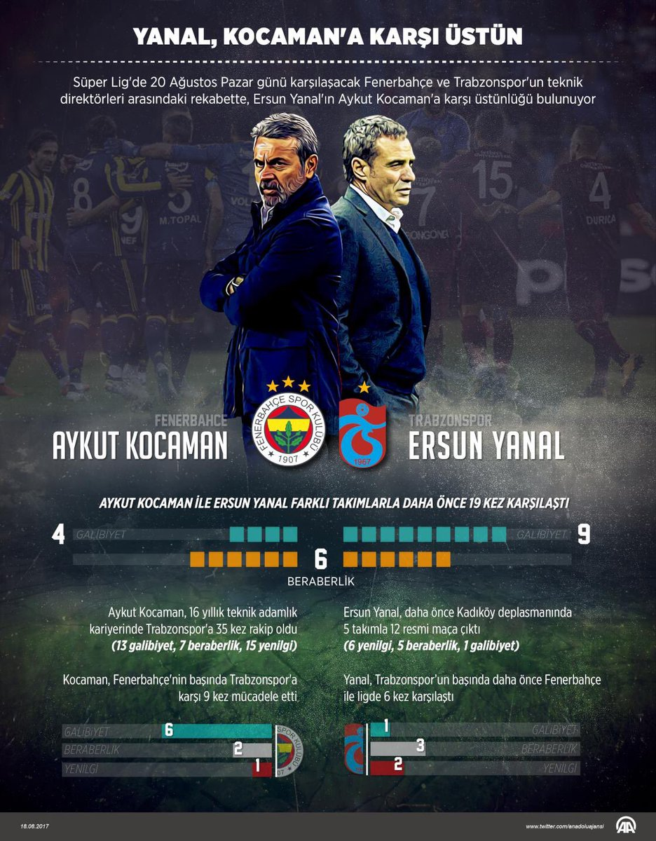 RT @Futbolmerkez: Ersun Yanal'ın Aykut Kocaman'a karşı 9 - 4 üstünlüğü bulunuyor. (Via @aa_spor) https://t.co/WtYqzjH1d6