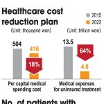 Healthcare revision to benefit low-income earners