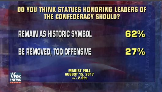 Poll: 62% think statues honoring leaders of the Confederacy should remain as an historic symbol. https://t.co/6HwzW7H0i9