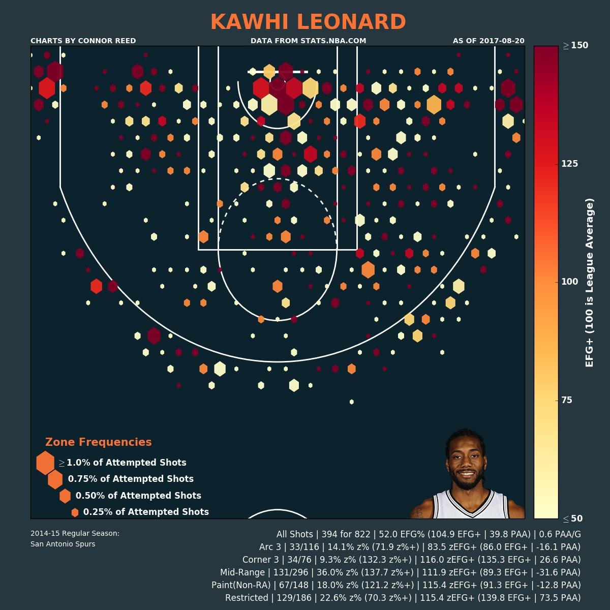 Kawhi Leonard's (@kawhileonard) 2014-15 Shot Chart (105 EFG+ | +40 PAA). #KawhiLeonard #Spurs https://t.co/jQCPXkCgbq