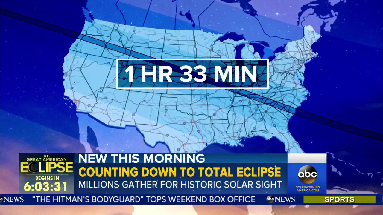 This #pathoftotality is 70 miles wide, 3,000 miles long and will take about 1 hour and 33 minutes. #SolarEclipse https://t.co/jLnZx6in8K