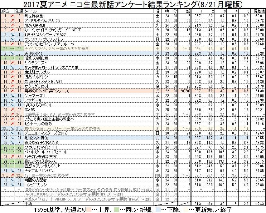 2017夏アニメ ニコ生最新話アンケート結果ランキング(8/21月曜版) #nicoch・月曜更新分( #境界のRINN