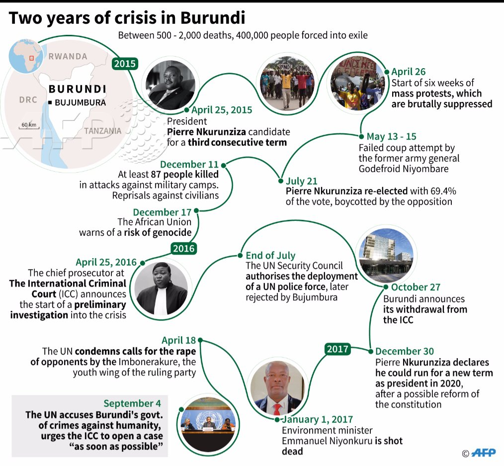UN accuses Burundi of crimes against humanity