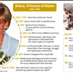 'Diana-mania' spreads from Britain as death anniversary looms