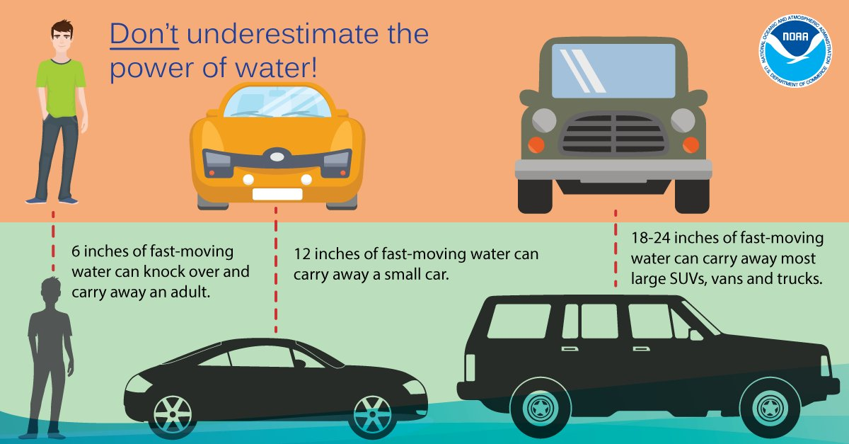 Don't underestimate the power of water. Turn Around Don't Drown! https://t.co/7FvkBC2nL8 #FloodSafety #Harvey https://t.co/QACQZQooy7